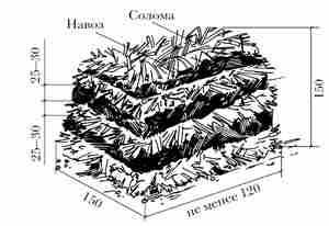 Подготовка компоста для грибницы
